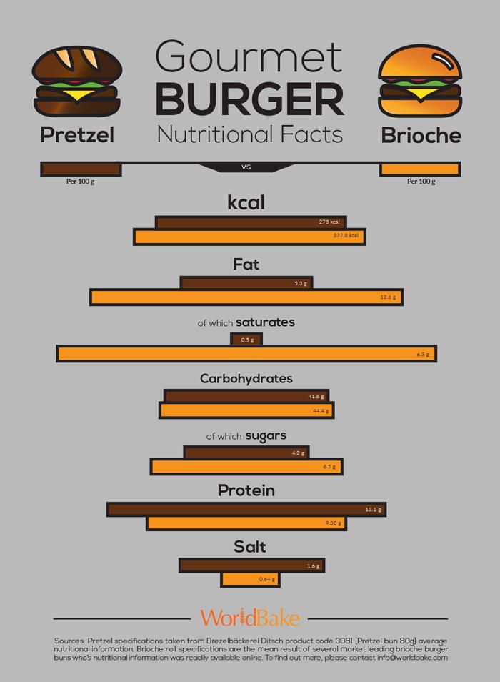 gourmet-burger-bun-nutritional-information-comparison
